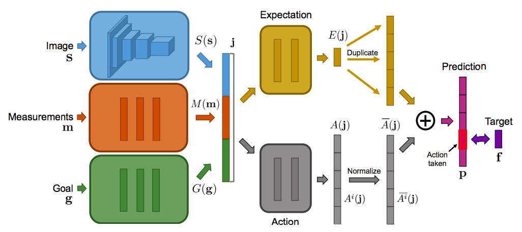 DFP architecture