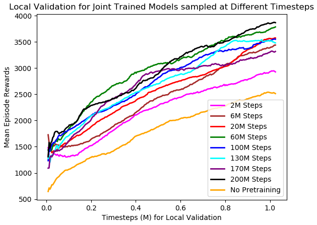 Local Validation Joint Model
